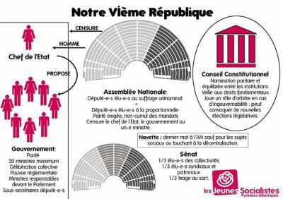 Notre 6ème république
